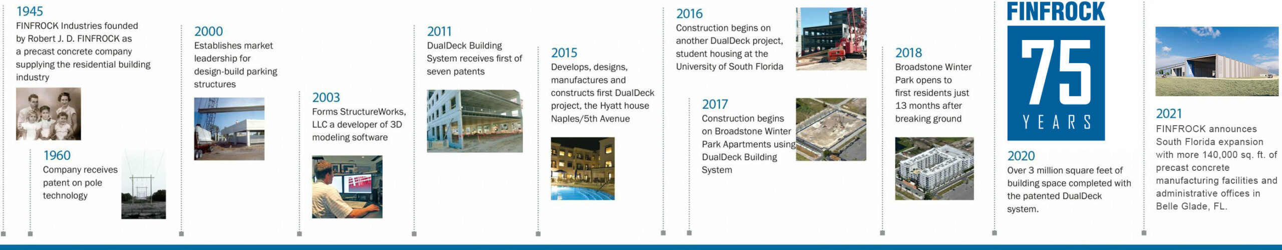75 year timeline for FINFROCK